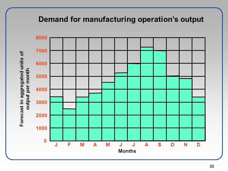Demand for manufacturing operation's output