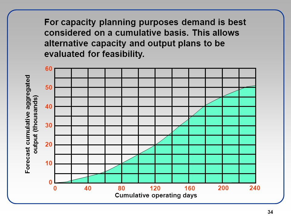 For capacity planning purposes demand is best considered on a cumulative basis. This allows alternative capacity and output plans to be evaluated for feasibility.