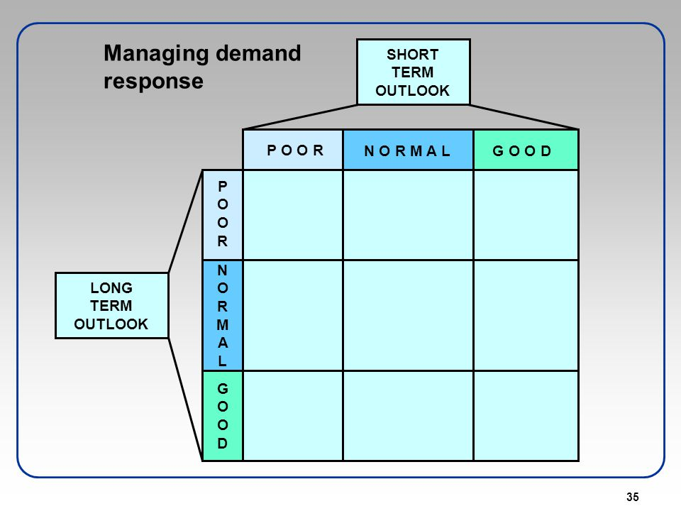 Managing demand response
