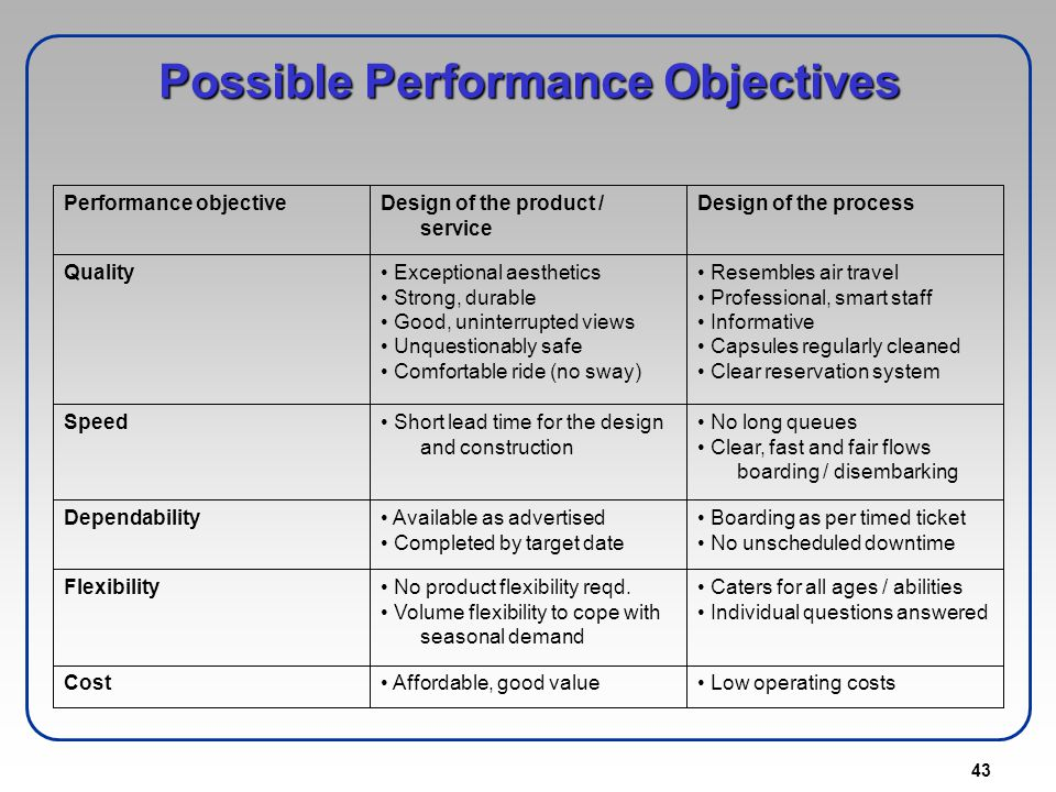 Possible Performance Objectives
