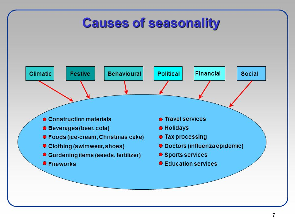 Causes of seasonality Climatic Festive Behavioural Political Financial
