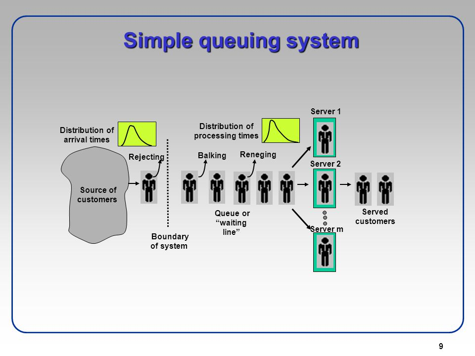 Simple queuing system Server 1 Distribution of processing times