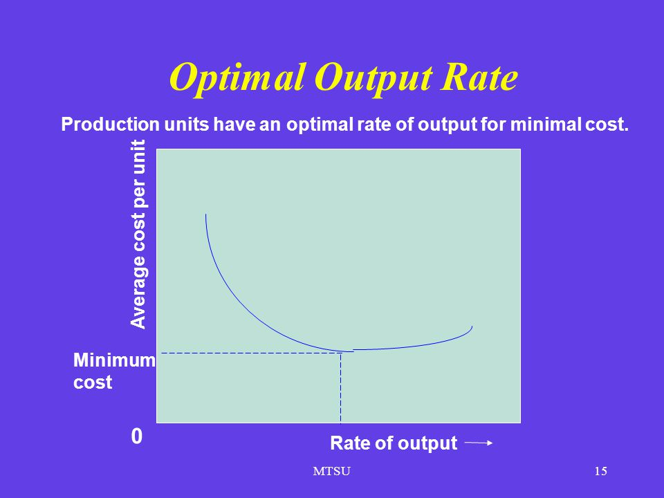 Production units have an optimal rate of output for minimal cost.