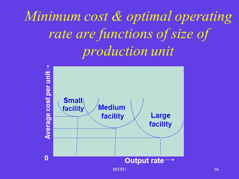 Minimum cost & optimal operating rate are functions of size of production unit