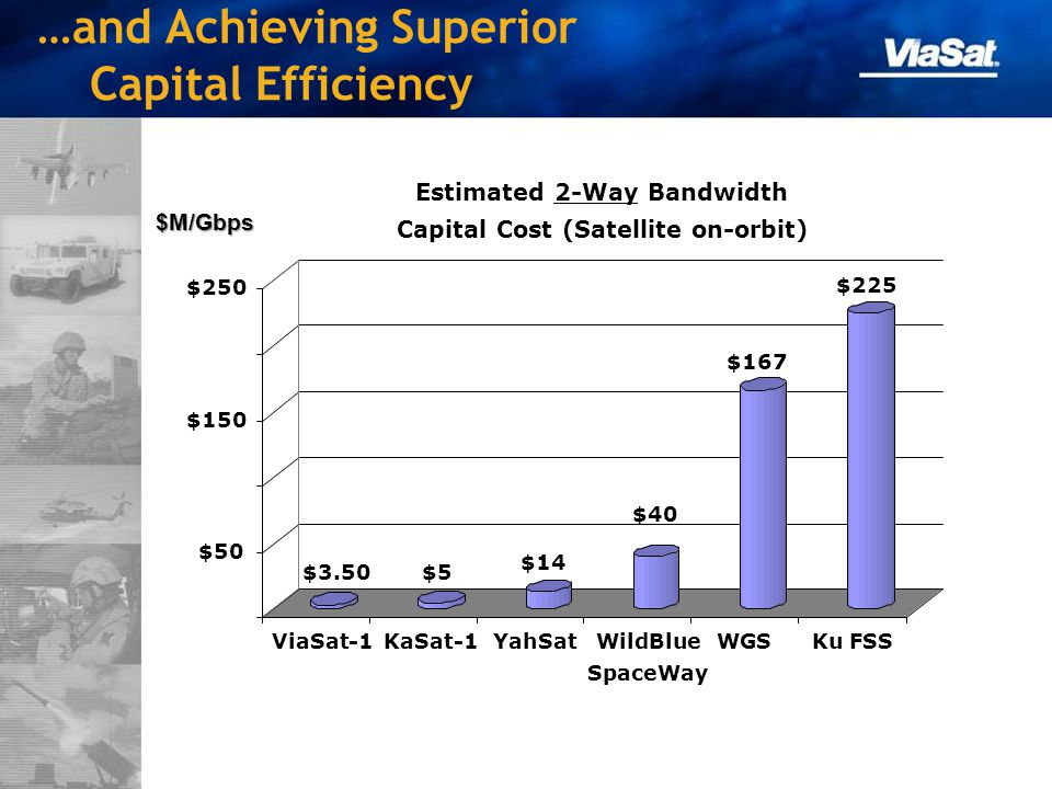 …and Achieving Superior Capital Efficiency