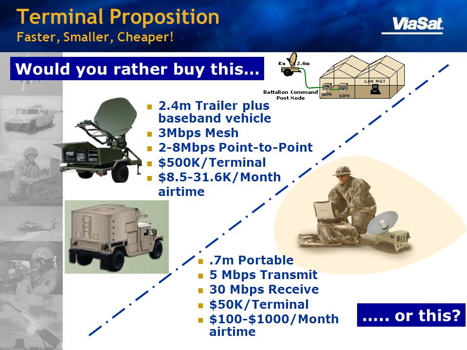 Terminal Proposition Faster, Smaller, Cheaper!