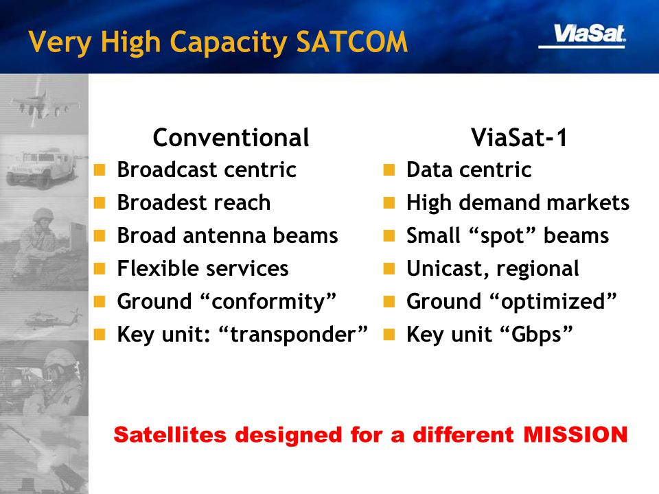 Very High Capacity SATCOM