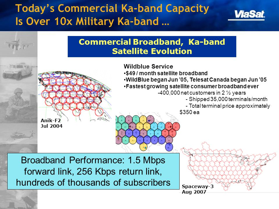 Today's Commercial Ka-band Capacity Is Over 10x Military Ka-band …