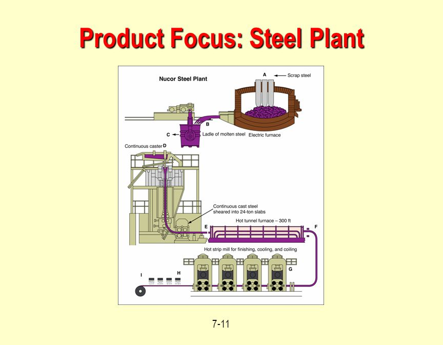 Product Focus: Steel Plant