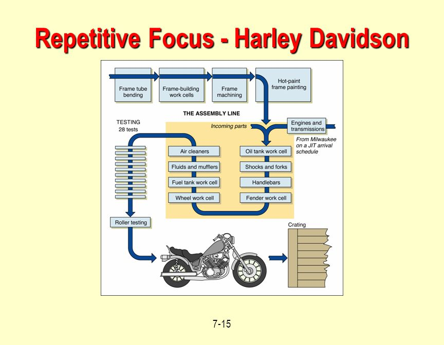 Repetitive Focus - Harley Davidson