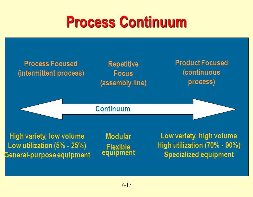 Process Continuum Product Focused (continuous process) Process Focused