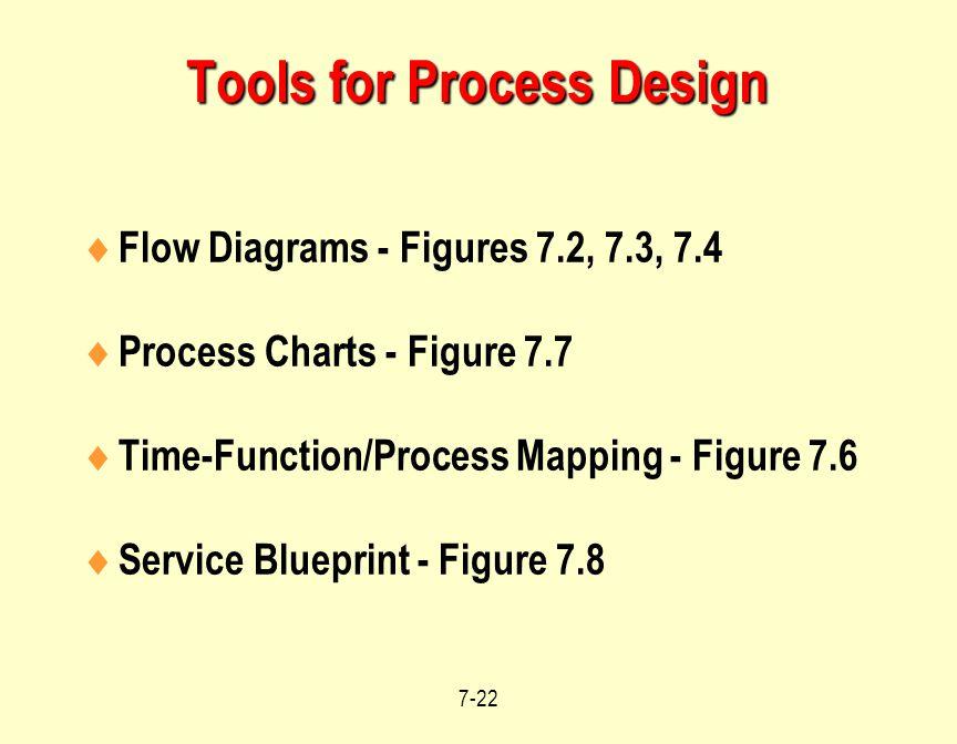 Tools for Process Design