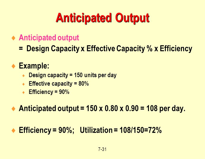 Anticipated Output Anticipated output
