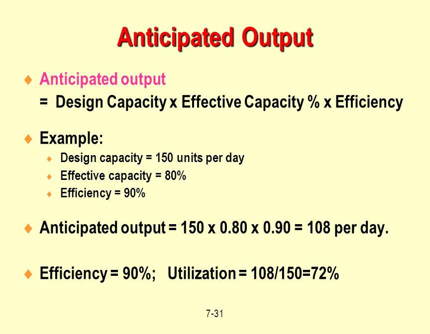 Anticipated Output Anticipated output