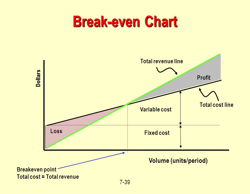 Break-even Chart Volume (units/period) Total revenue line Dollars