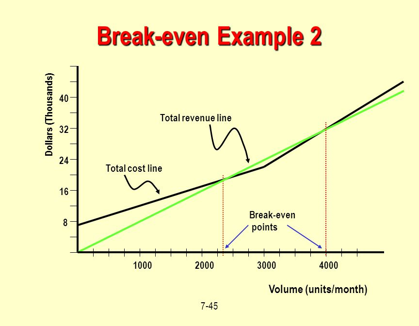Break-even Example 2 Volume (units/month) 40 Dollars (Thousands)