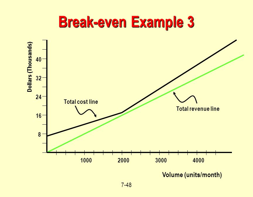 Break-even Example 3 Volume (units/month) 40 Dollars (Thousands) 32 24