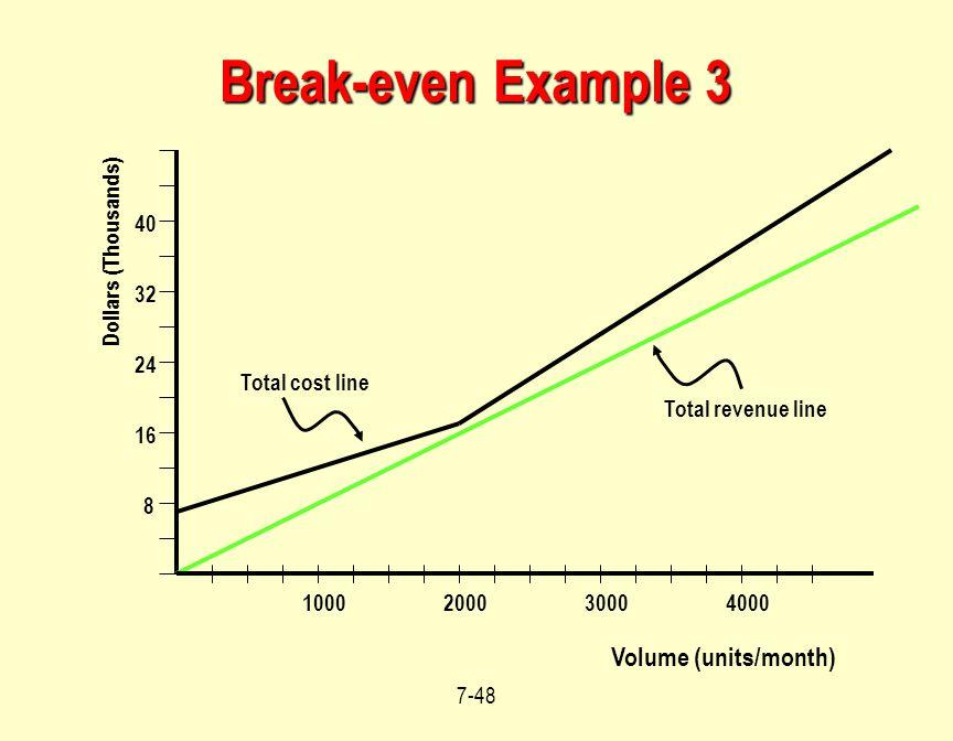 Break-even Example 3 Volume (units/month) 40 Dollars (Thousands) 32 24
