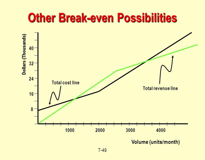Other Break-even Possibilities