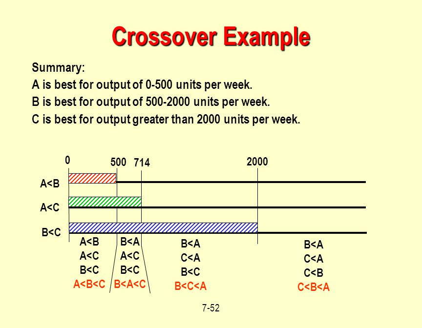 Crossover Example Summary: