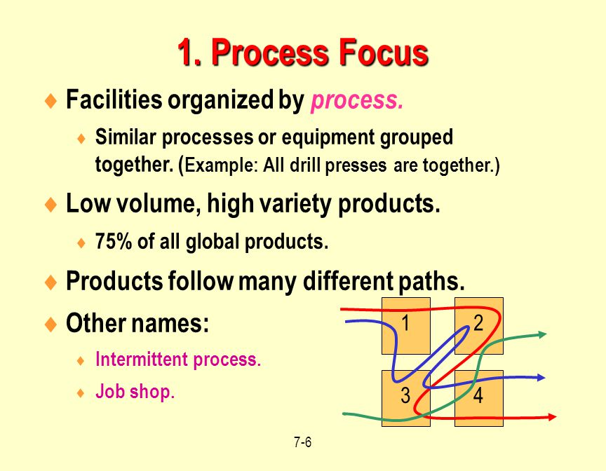 1. Process Focus Facilities organized by process.
