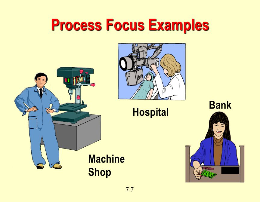 Process Focus Examples