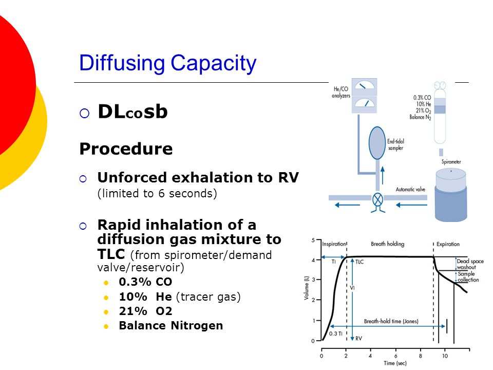 Diffusing Capacity DLcosb Procedure Unforced exhalation to RV