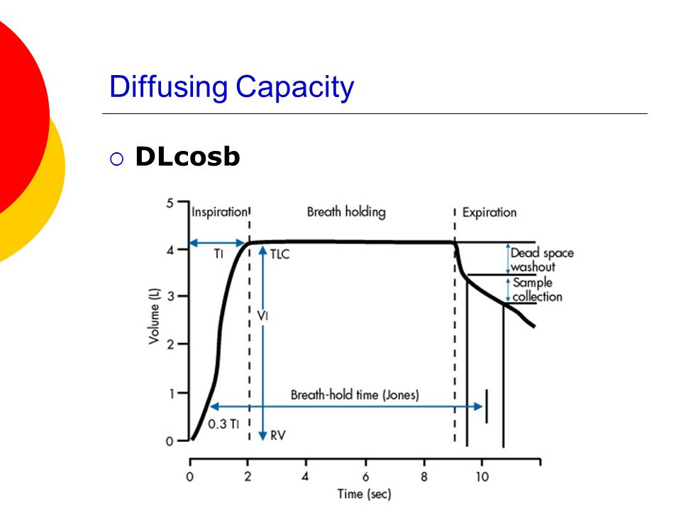 Diffusing Capacity DLcosb