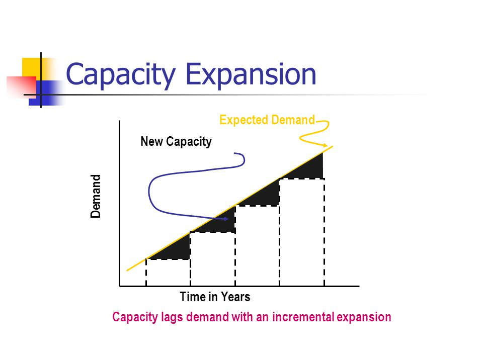 Capacity Expansion Expected Demand New Capacity Demand Time in Years