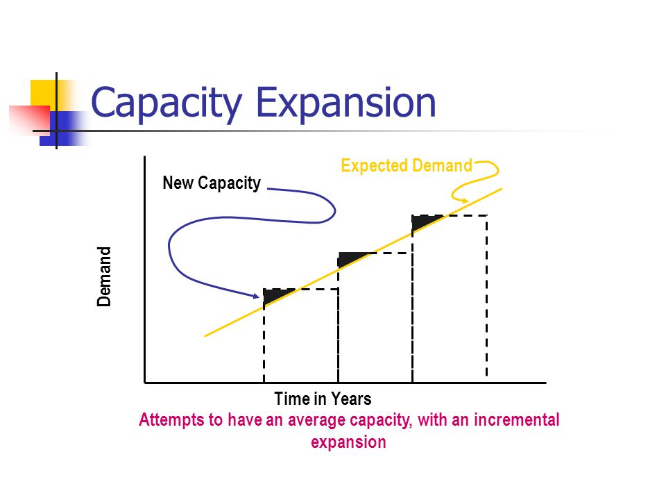 Attempts to have an average capacity, with an incremental expansion