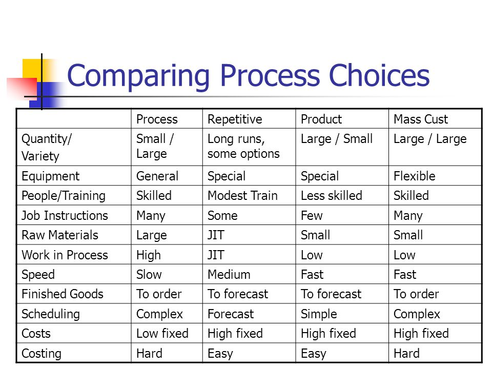 Comparing Process Choices