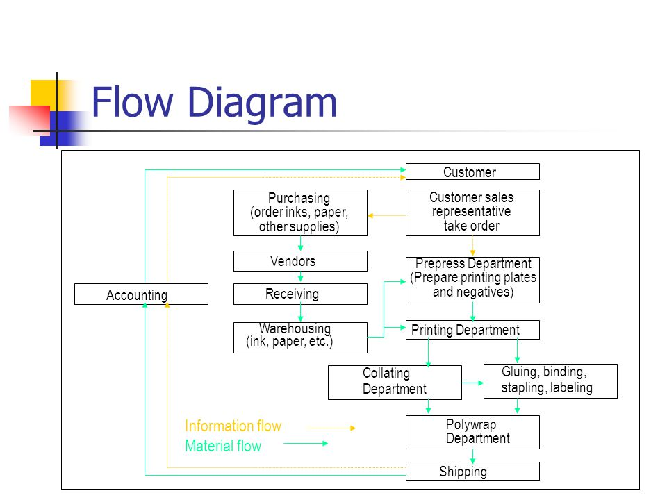Flow Diagram Information flow Material flow Customer Purchasing