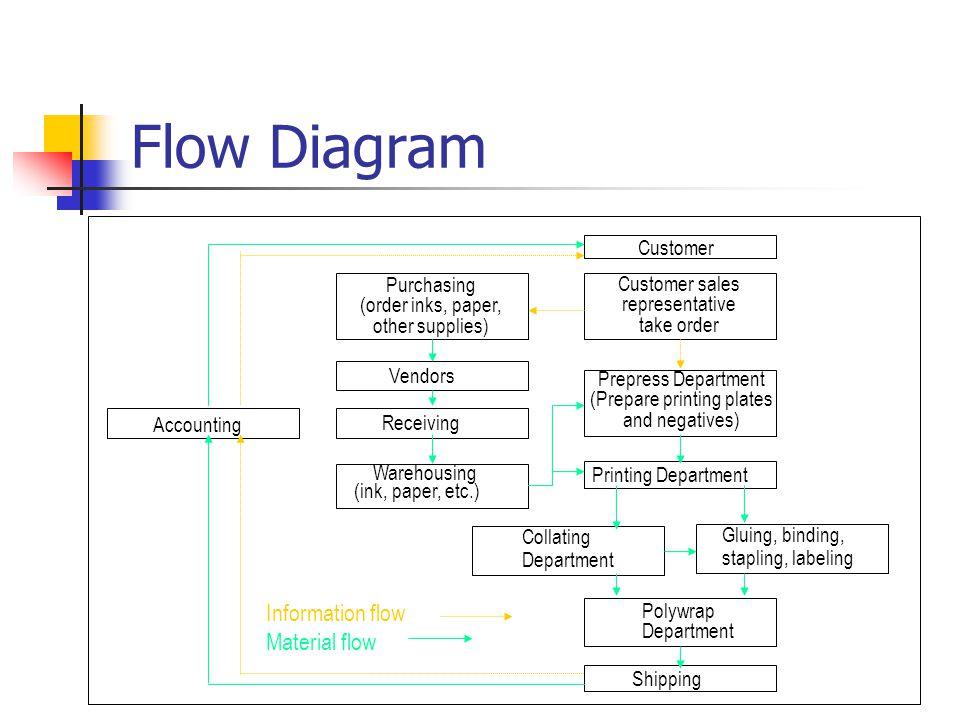 Flow Diagram Information flow Material flow Customer Purchasing