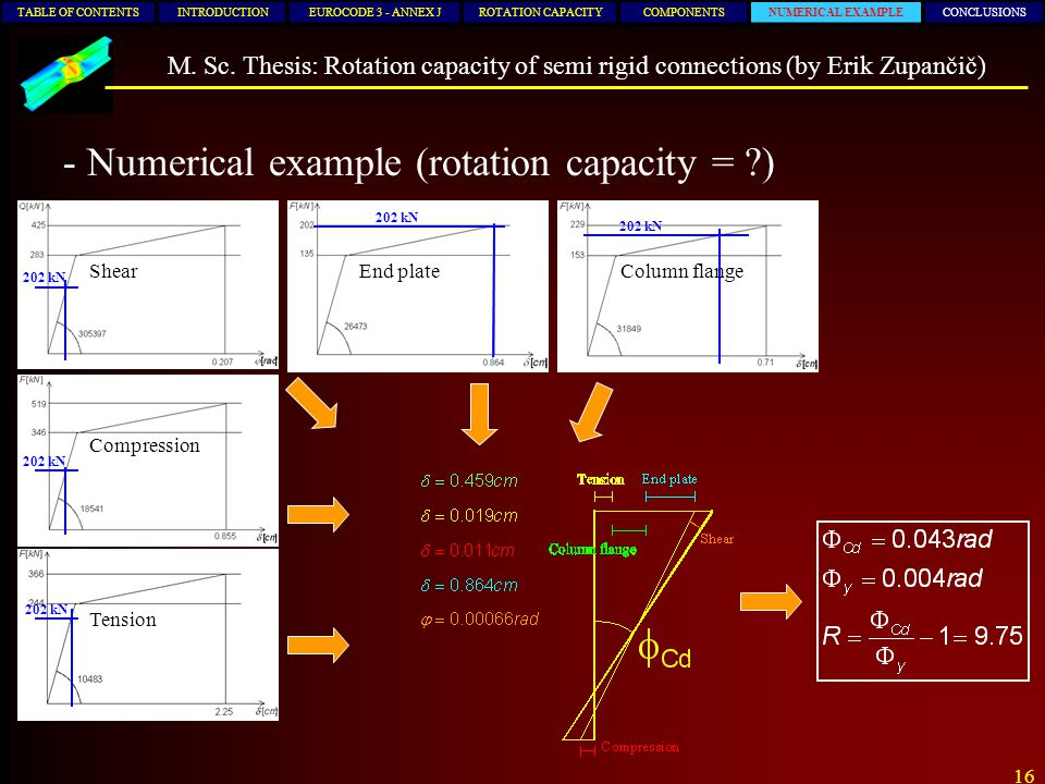 Numerical example (rotation capacity = )