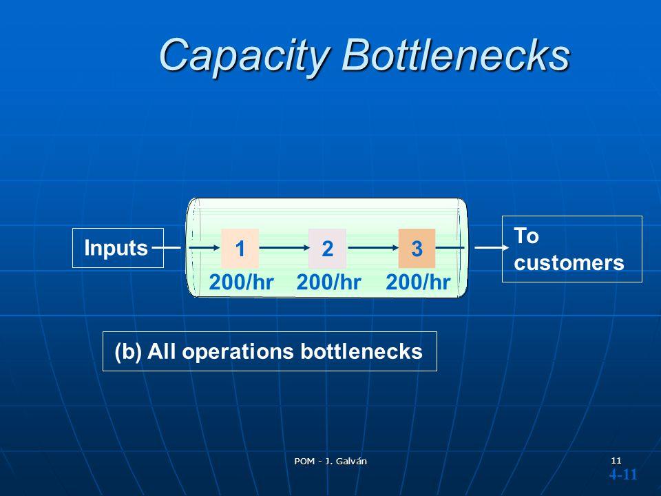 Capacity Bottlenecks To customers Inputs 1 2 3 200/hr 200/hr 200/hr