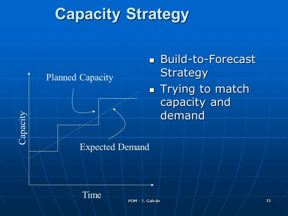 Capacity Strategy Build-to-Forecast Strategy