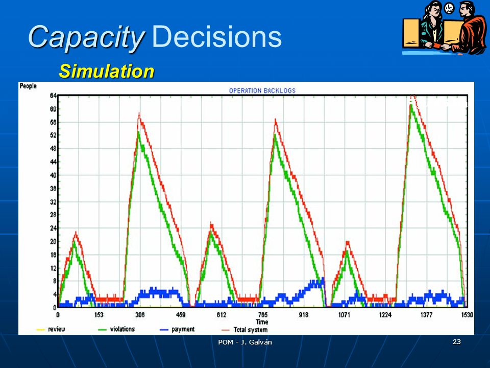 Capacity Decisions Simulation Figure 6.5(a)