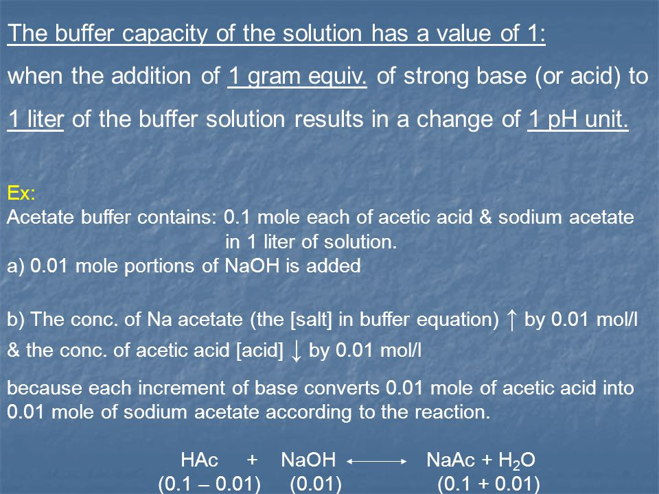 The buffer capacity of the solution has a value of 1: