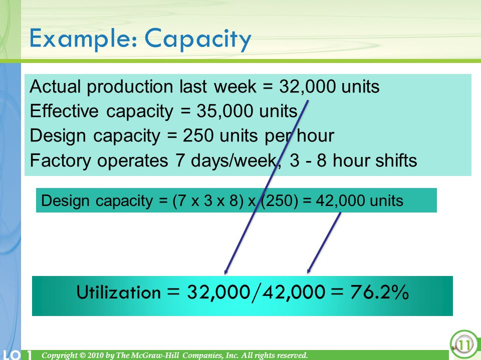 Example: Capacity Utilization = 32,000/42,000 = 76.2%