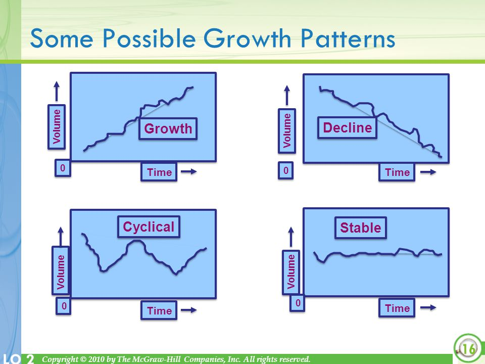 Some Possible Growth Patterns