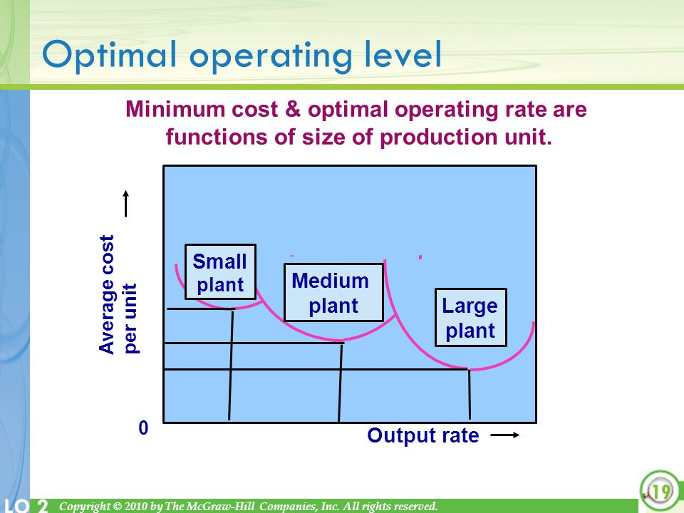 Optimal operating level