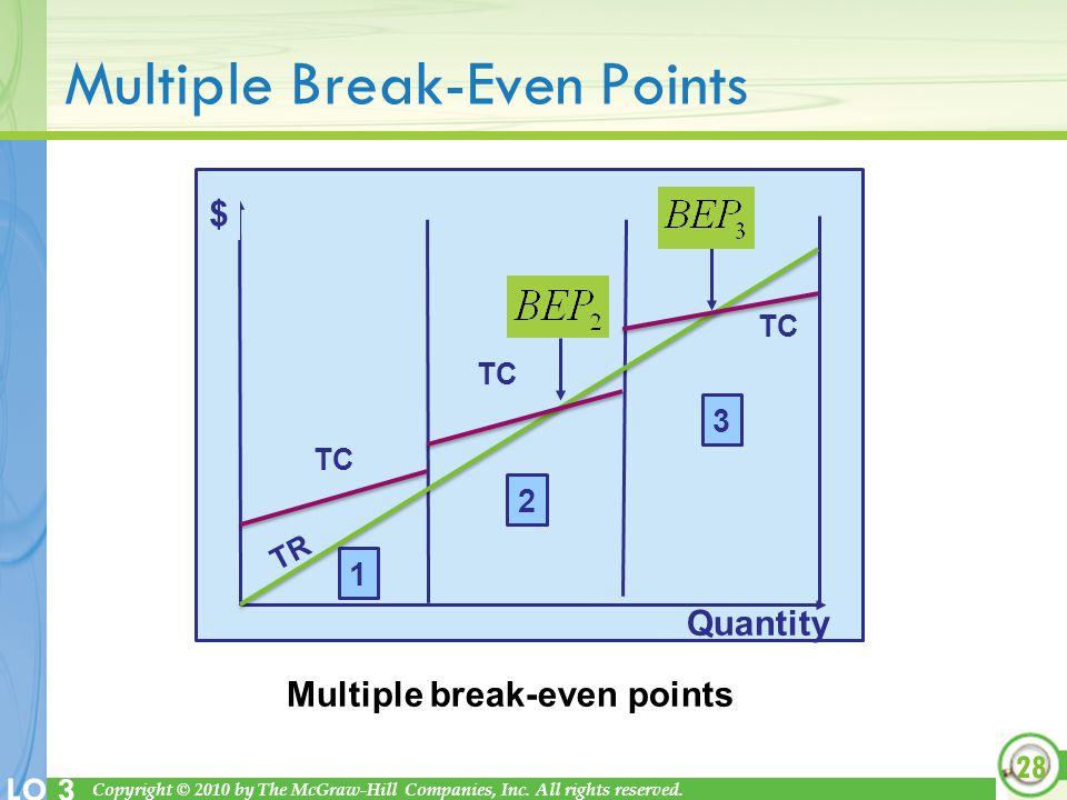 Multiple Break-Even Points