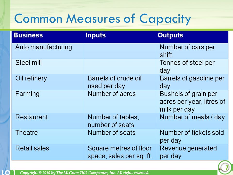 Common Measures of Capacity