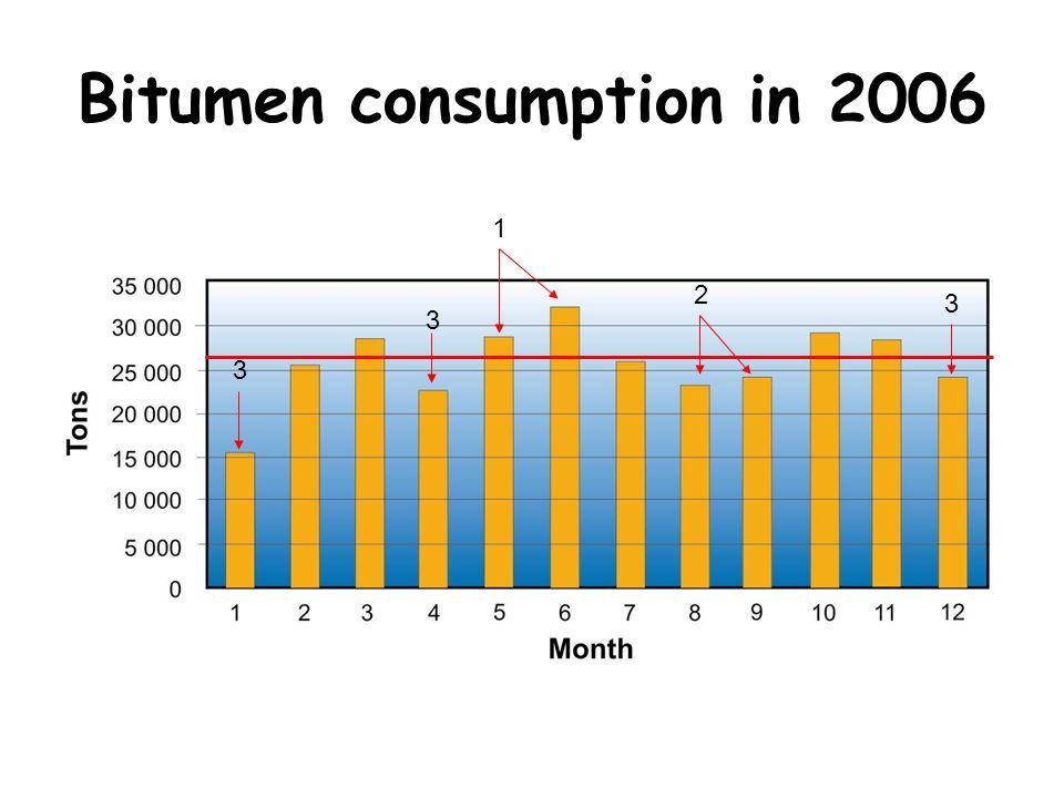 Bitumen consumption in 2006