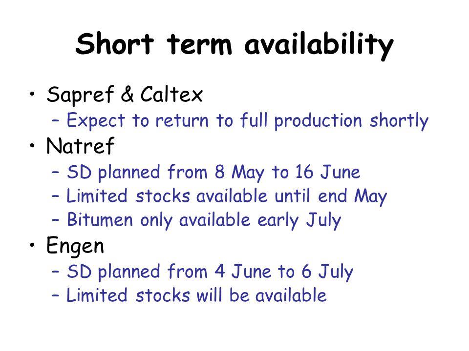 Short term availability
