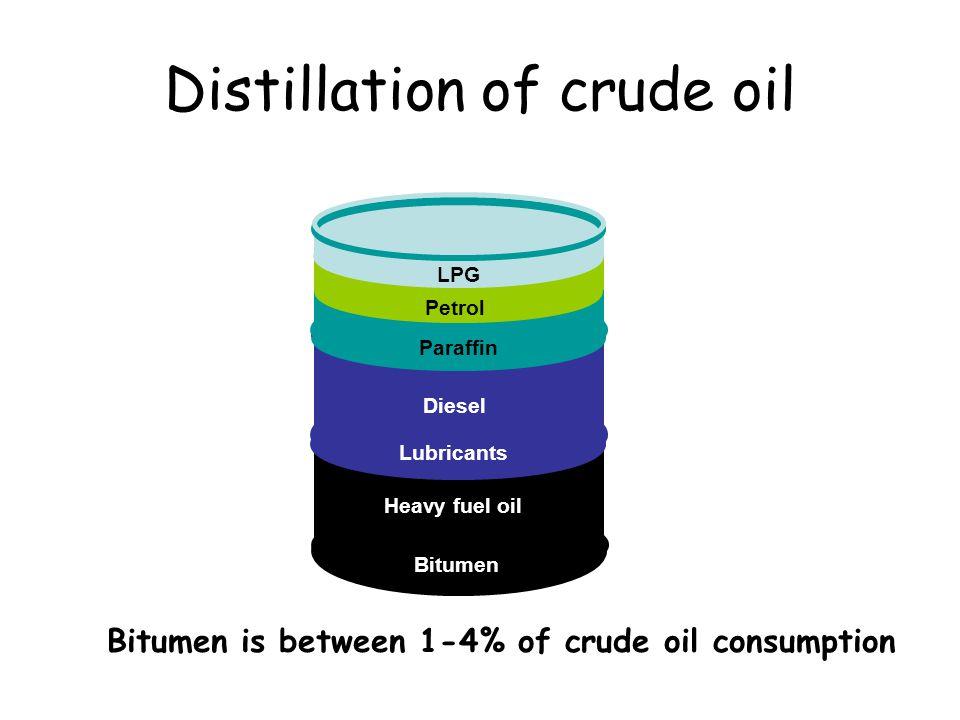 Distillation of crude oil
