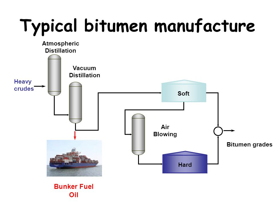 Typical bitumen manufacture