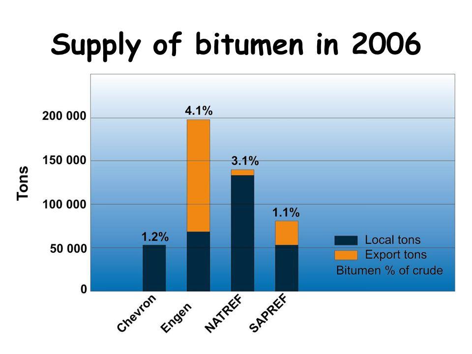 Supply of bitumen in 2006