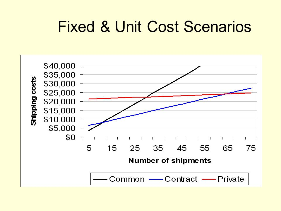 Fixed & Unit Cost Scenarios