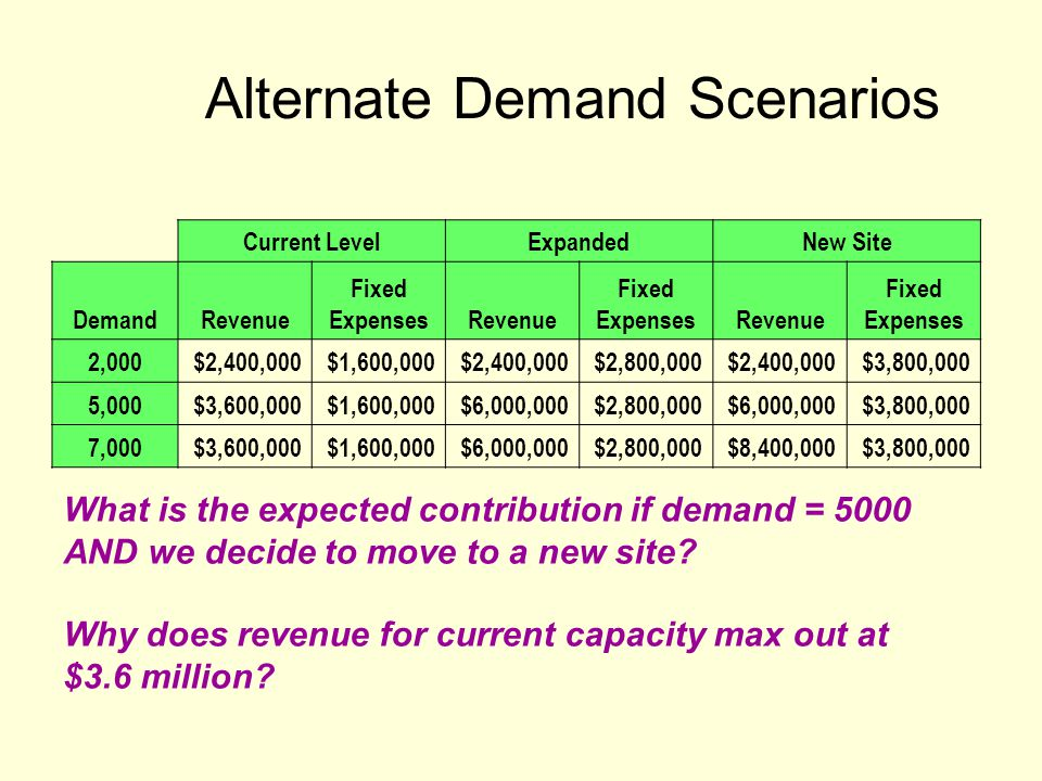 Alternate Demand Scenarios